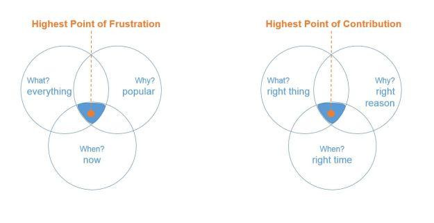 Essentialist highest point of contribution