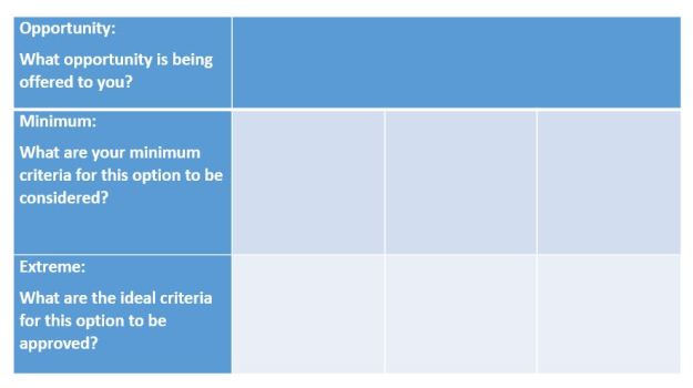 Essentialist's Opportunity Grid