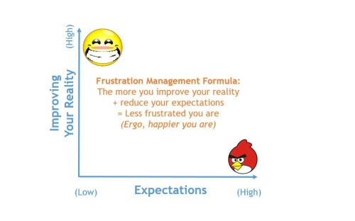 The Frsutration management Formula