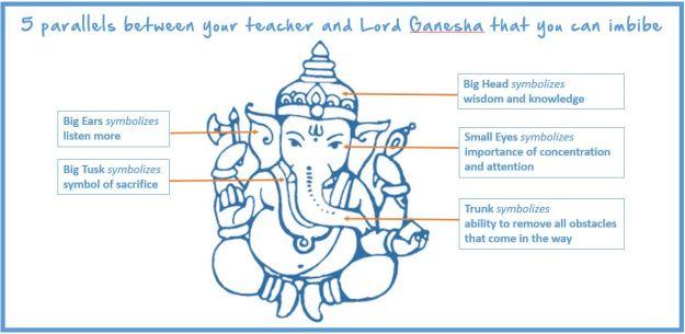 GaneshChaturthi-TeachersDay