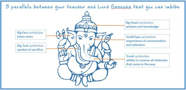 GaneshChaturthi-TeachersDay