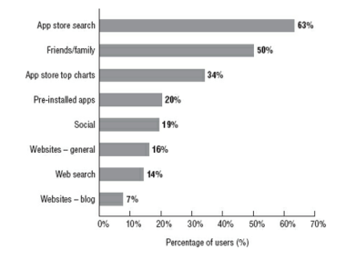 Mobile App User Acquisition Channels
